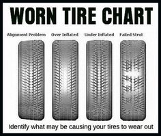 Identify what may be causing your tires to wear by using this chart (scheduled via http://www.tailwindapp.com?utm_source=pinterest&utm_medium=twpin&utm_content=post179006791&utm_campaign=scheduler_attribution)