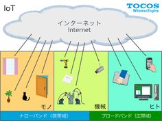 IoT:Internet of things