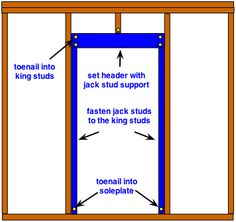 Frame A Door Rough Opening A Pro Teaches You His Three Simple Rules For Framing Rough