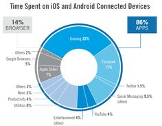 Facebook continues to dominate on iOS and Android, by time spent, but its lead has slipped slightly. The average U.S. user spent an average of 2 hours and 42 minutes per day on ...
