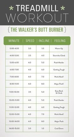HIIT is likewise accountable for building muscle mass. This is due to the fact that HIIT builds endurance and triggers more blood circulation with better contractility to the muscles. Quick Weight Loss Tips, Weight Loss Help, Need To Lose Weight, Weight Loss Program, Losing Weight, Reduce Weight, Lose Fat, Weight Gain, Weight Lifting
