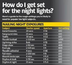 Settings for night photography