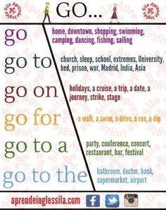 "📍English Collocations with ""GO"" 🇬🇧 Teaching English Grammar, English Writing Skills, English Vocabulary Words, Learn English Words, Grammar And Vocabulary, English Language Learning, Grammar Lessons, Vocabulary Notebook, Essay Writing"