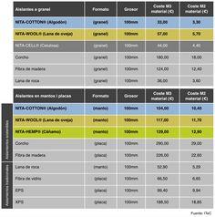 Tabla comparativa de coste de los aislamientos sostenibles y tradicionales en la construcción