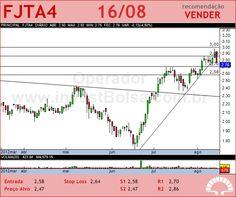 FORJA TAURUS - FJTA4 - 16/08/2012 #FJTA4 #analises #bovespa