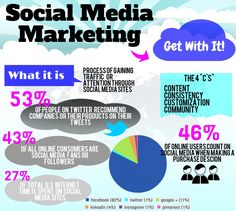 Social media marketing facts #social #media #marketing #2k16 #MEGL
