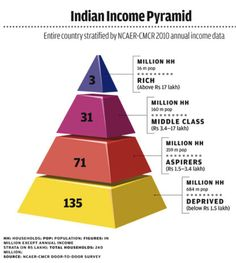 (4) How much income is considered good salary in India? - Quora