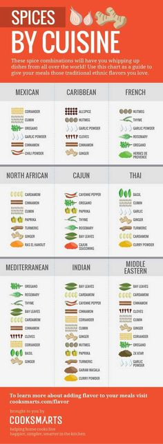 AMAZING cuisine-themed spice combo info graphic, by CookSmarts. Cook Smarts Guide to Spices by Cuisine Homemade Spices, Homemade Seasonings, Homemade Spice Blends, Homemade Breads, Spice Chart, Cooking Tips, Cooking Recipes, Cooking Games, Cooking Steak