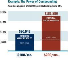 You Don't Even Want To Know What Happens If You Don't Maximize Your 401K Contribution!