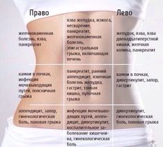 Map of abdominal pain. Herbal Remedies, Health Remedies, 8 Minute Ab Workout, Fitness Diet, Health Fitness, 30 Day Plank Challenge, Abdominal Pain, Reflexology, Acupressure