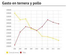 Gasto en Ternera y Pollo 2006-2014