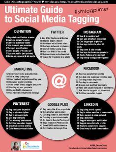 Social media marketing successful case studies of business