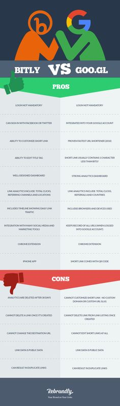 Bitly vs Google Infographic - Rebrandly Blog, Which one should you use if you need to shorten a link?