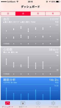 2014年11月9日の血圧心拍数測定結果!起きるの遅く、朝測定はなし!夜測定、血圧は至適血圧。心拍数は58bpm!睡眠時間は14時間2分!でした。