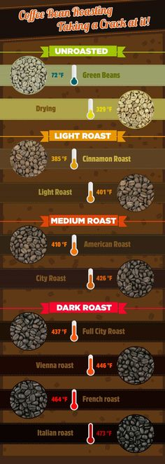 Coffee Bean Roasting - Infographic unroasted, light, medium, dark roast. Pinterest Infographics cool education visual elearning good menu city plus spanish italian french