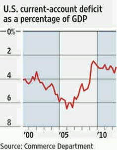 9-24-12 - Reflects stronger U.S. exports, weaker imports and some Americans notching higher earnings on foreign assets.