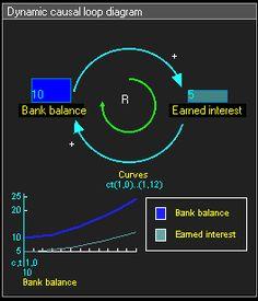 Etiënne Rouwette, causale diagrammen