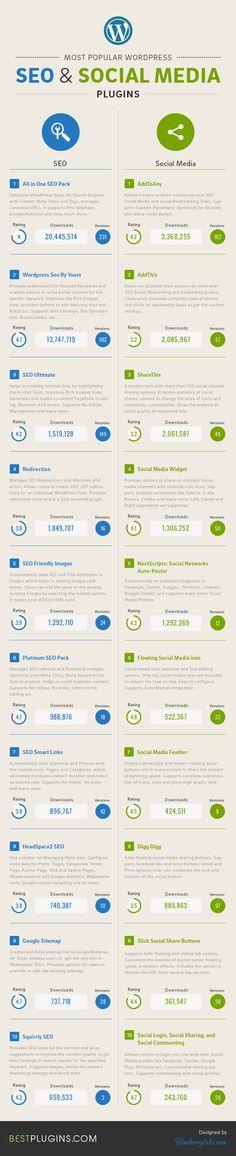 Infografik: Die beliebtesten #WordPress-SEO und #SocialMedia Plugins