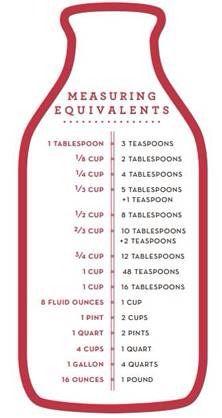 Easy cheat sheet for measuring equivalents. #Food #Drink #Trusper #Tip
