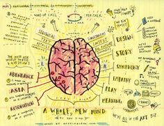 Mind Map: A Whole New Mind by Daniel Pink - visual notes by Austin Kleon ! Visual Thinking, Design Thinking, Critical Thinking, Deep Thinking, Left Brain Right Brain, Visual Note Taking, Austin Kleon, Brain Based Learning, Sketch Notes