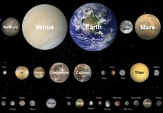 Select solid planets of the Solar System to scale