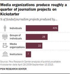 #Media #Journalism #Communication