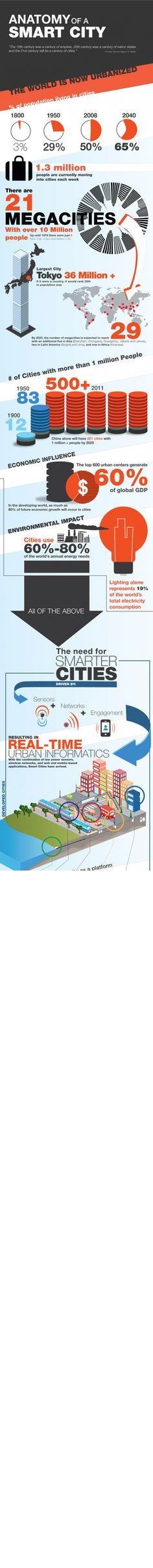 Anatomía de las smartcities