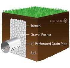 French drain diagram custom wiring diagram french drain diagram nds ezflow french drain design pinterest rh pinterest com do it yourself french solutioingenieria Gallery