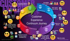 "Carol Buehrens 10 Kick-""As"" Ways to Use Customer Experience Journey Maps"