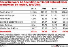 Social: Social Network Ad Spending per Social Network User Worldwide, by Region, 2012-2015