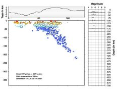 Twitter / CPPGeophysics: Cross-section through historical seismicity for June 23rd (2014) M7.9 Alaska quake - yes, it's a subduction zone.