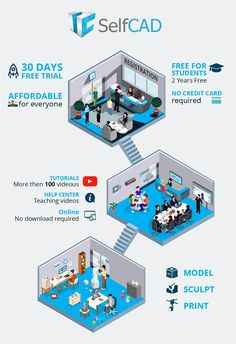 SelfCAD: A new 3D software for Students Infographic - https://elearninginfographics.com/selfcad-3d-software-for-students-infographic/ #3dprintinginfographic