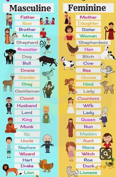 Gender of Nouns Masculine and Feminine List in English 7 E S L Learning English For Kids, Teaching English Grammar, English Lessons For Kids, English Writing Skills, English Vocabulary Words, Learn English Words, English Phrases, English Language Learning, English Study