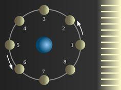 Mond Grafik - Movimiento de rotación - Wikipedia, la enciclopedia libre