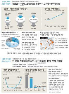 자영업자 720만·다단계 415만 '슬픈 숫자' - 조선닷컴 인포그래픽스