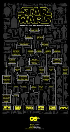 """The most troubling aspect of this """"What Kind of Star Wars Character Are you?"""" flowchart, is that it suggests there is a thin line between Ewok Chief and Sith Apprentice, separated only by whether or not you are willing to accept Jar Jar."""