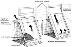 This device can be added to a window to act as a solar space heater.