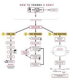 Das Anti-Routine-Flussdiagramm – Wie Sie eine unliebsame Gewohnheit ändern
