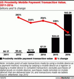 "Mobile Payments To ""Explode"" By eMarketer Apps, Psychics, App, Appliques"