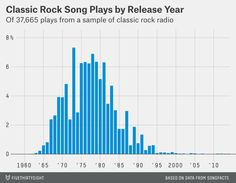 "Chart of ""Classic Rock"" genre. Great article on the 538 blog."