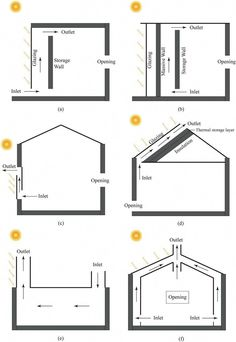 Typical solar chimneys used in building. Category 1 is the Trombe wall... | Download Scientific Diagram #solarpanels,solarenergy,solarpower,solargenerator,solarpanelkits,solarwaterheater,solarshingles,solarcell,solarpowersystem,solarpanelinstallation,solarsolutions,solarenergysystem,solarenergygeneration Green Architecture, Architecture Design, Trombe Wall, Solar Chimney, Passive House Design, Passive Solar Homes, Solar Energy, Renewable Energy, Natural Building
