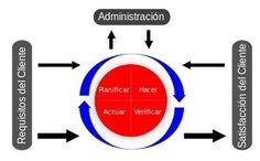 Gestión de procesos de negocio (BPM)