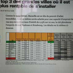 #immobilier : les villes les plus rentables où vous installer (source : agefi actifs 200715)