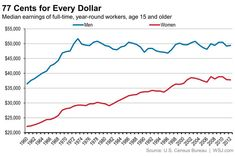 The gap in incomes between men and women.