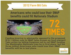 Americans who could loose SNAP benefits could fill Nationals Stadium 72 times.