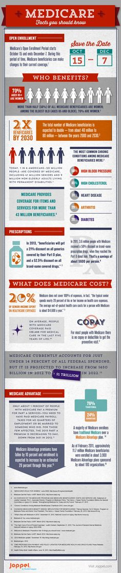 Wow, didn't know that spending on Medicare would hit $1 *trillion* with a T so soon!