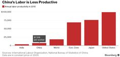 """China's labor productivity rates are less than a tenth of European, Japanese, and US levels"""