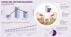Sector solidario presta $4,7 millones a sus miembros anualmente Map, Yearly, Maps