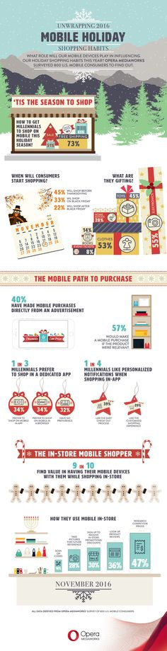 Mobile - Some 90% of consumers say they value having a mobile device with them when holiday shopping in-store, according to recent research from Opera Mediaworks.