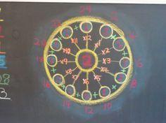 Waldorf ~ 1st grade ~ Math ~ Facts ~ Skip Counting ~ chalkboard drawing